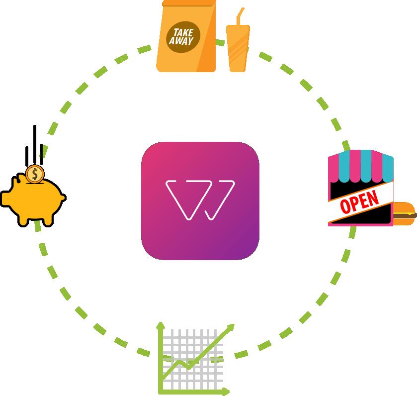 Hämtmat och bordsbeställning, spara pengar och öka försäljning med WEIQ